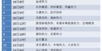 """2017长春供热时间表出炉 各家热企""""错峰开栓"""" 看看你家是几号? - News.365Jilin.Com"""