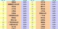11月各地CPI同比涨幅。 - 新浪吉林
