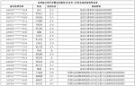 1月份全省终身禁驾名单 - 新浪吉林