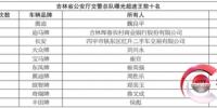 吉林省公安厅交警总队曝光超速王前十名 - 北国之春
