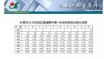 长春市2018年城区普通高中第一批次征集计划发布 - 新浪吉林