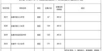 长春市2018年普通高中第三批次征集计划公布 - 新浪吉林