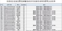 长春交警曝光终生禁驾人员名单 发现这些人驾车可举报 - 新浪吉林