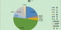 2018年三季度长春市消协组织 受理投诉情况统计分析 - 新浪吉林