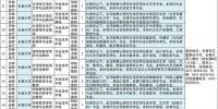 吉林省省直事业单位公开招聘380人 - 新浪吉林