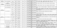 梅河口市、白山市事业单位招聘54人 - 新浪吉林
