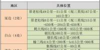 吉林省公安厅交警总队发布高风险路段 - 新浪吉林