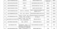 长春市教育局公布市直校外培训机构白名单 - 新浪吉林