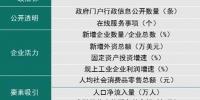 全国营商环境百强县榜单出炉 延吉上榜 - 新浪吉林