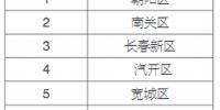 长春市发布2020年3月份城市管理工作考评结果 - 新浪吉林
